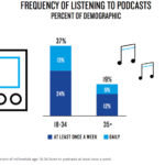 Chart: Millennials Frequency of Podcast Listening
