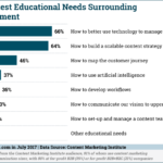 Chart: Top Content Management Educational Needs