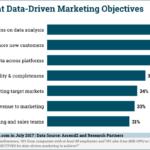 Chart: Top Data-Driven Marketing Objectives