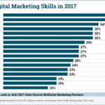Chart: Top Digital Marketing Skills, 2017