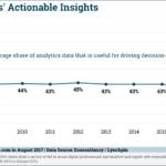 Chart: Actionable Insights Data Analytics, 2008-2017