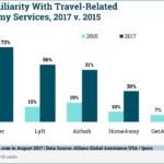 Chart: Consumer Awareness Travel Sharing Economy Services