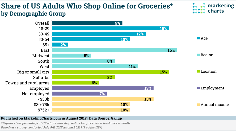 Chart: Demographics Of Online Grocery Shoppers