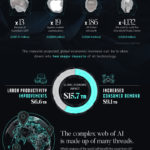 Infographic: Economic Effect Of Artificial Intelligence