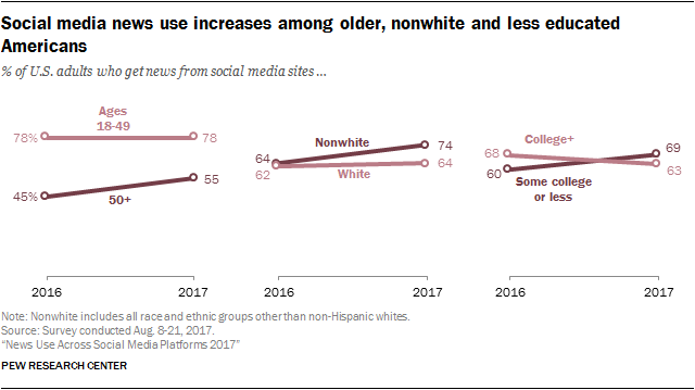 Chart: Social Media Use By Age & Education