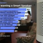 Infographic: Why People Want Smart Speakers