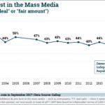 Chart: Trust In Mass Media - 2001-2017