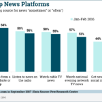 Chart: US Adults Top News Platforms - 2016-2017