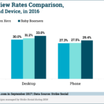 Chart: YouTube Ad View Rates by Generation