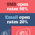 Infographic: Email vs Text Message Marketing