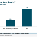 Chart: Amazon Echo Deal Queries