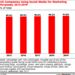 Chart: Companies Use Of Social Media Marketing - 2015-2019