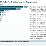 Chart: Attitudes Toward Facebook