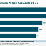 Chart: Moms' Most-Watched Movie Genres on TV