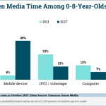 Chart: Share of Screen Time for Generation V