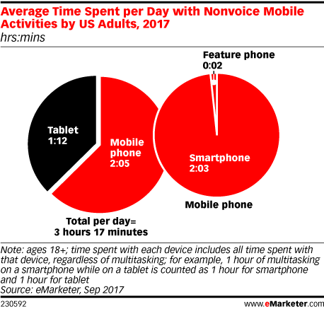Chart: Average Daily Time Spent Doing Nonvoice Mobile Activities