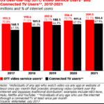 Chart: OTT Video Use - 2017-2021