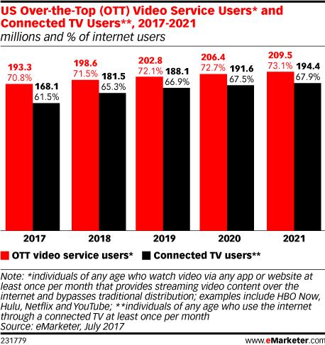 Chart: OTT Video Use - 2017-2021