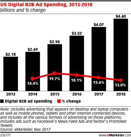 Chart: B2B Digital Ad Spending - 2013-2018