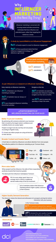 Infographic: Influencer Marketing