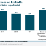 Podcast Listeners on LinkedIn By Age