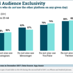 Chart: Snapchat-Only Users
