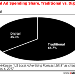 Chart: Local Ad Spending - Digital vs Traditional