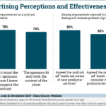 Chart: Attitudes Toward Podcast Advertising