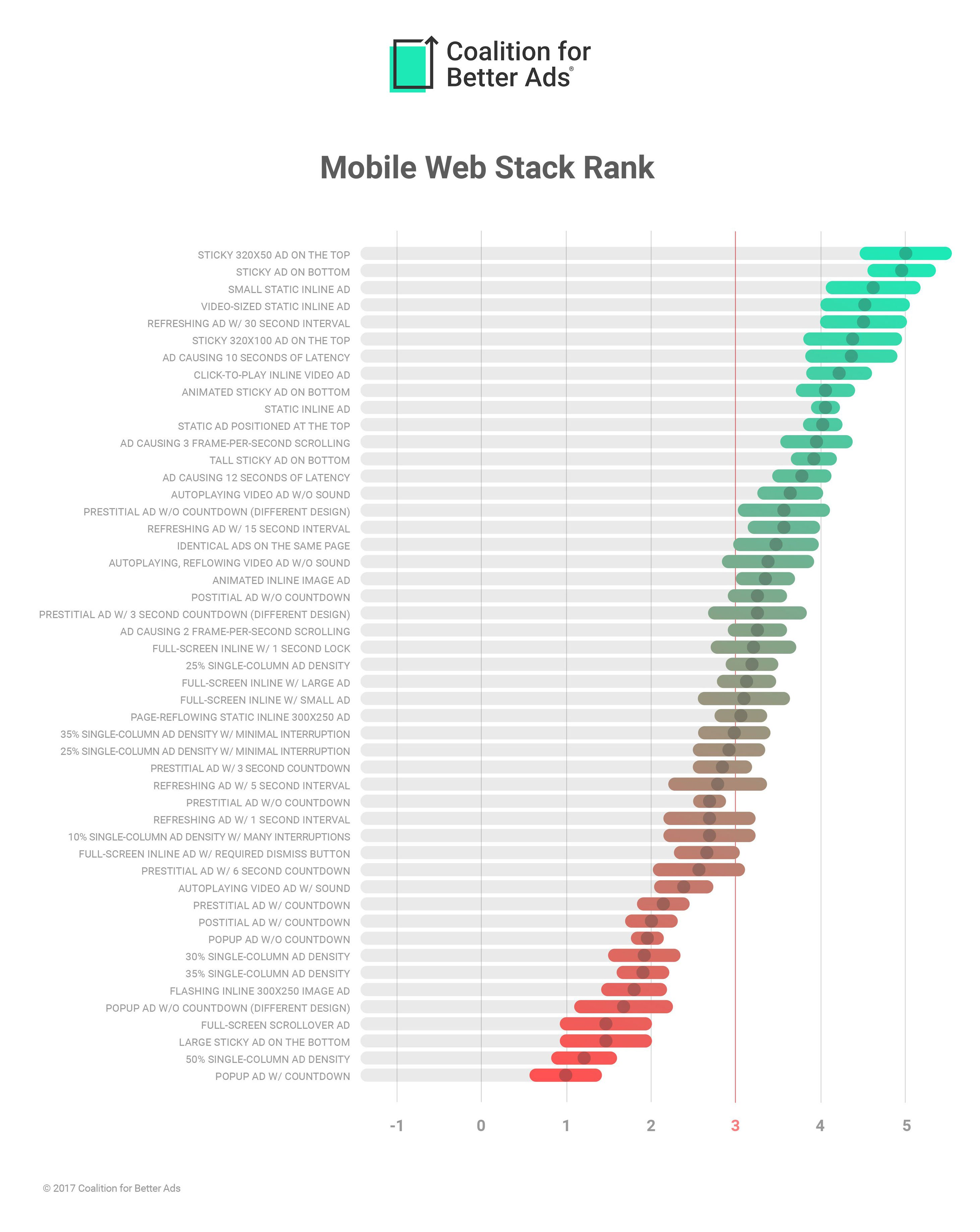 Chart: Coalition For Better Ads' Mobile Web Ads Rankings