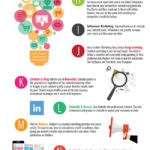 Infographic: Content Marketing Checklist