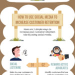 Infographic: Customer Retention Using Social Media