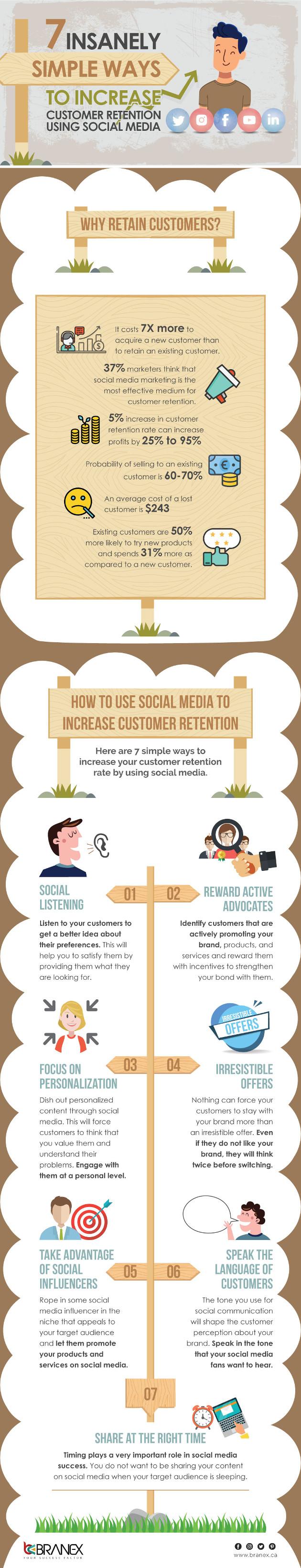 Infographic: Customer Retention Using Social Media