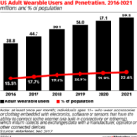 Chart: Wearables User Penetration, 2016-2021