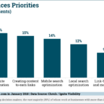 Chart: Top SEO Priorities