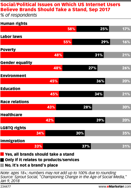 Chart: Consumer Expectations Of Brands Taking Political Stands
