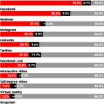 Chart: Effectiveness Of Video Marketing Platforms