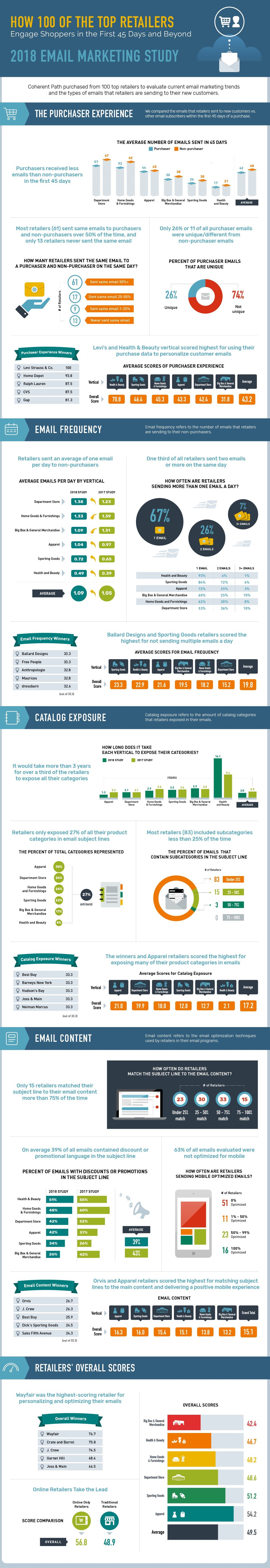 Infographic: Email Engagement With New Shoppers