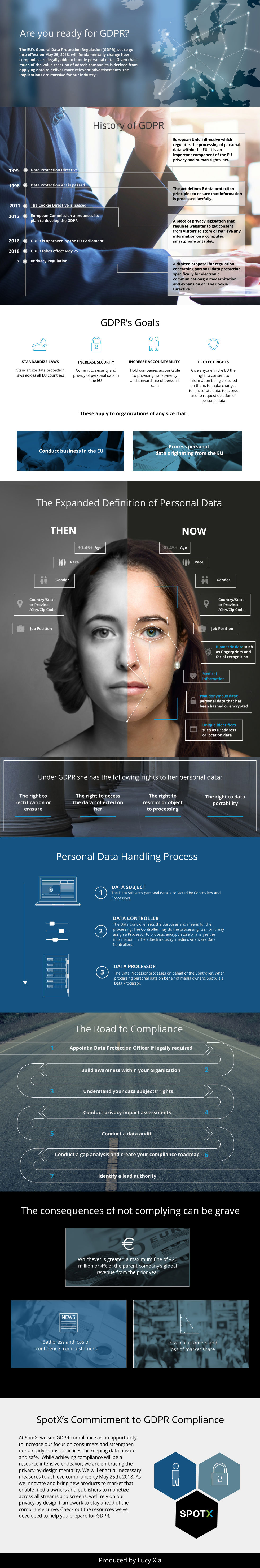 Infographic: GDPR Readiness