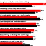 Chart: Priorities vs Challenges Of Marketing Data