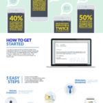 Infographic: Employee Advocacy Programs