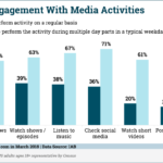 Chart: Media Engagement Activities