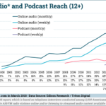 Chart: Online Audio vs Podcast Reach - 2000-2018