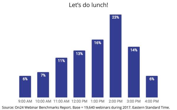 Chart: Best Dayparts For Webinars