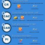 Infographic: eCommerce KPIs