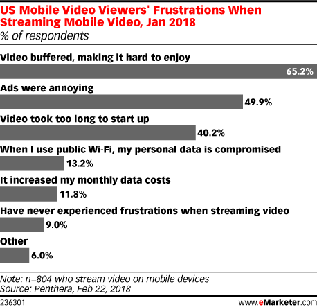 Chart: Mobile Video Viewing Frustrations