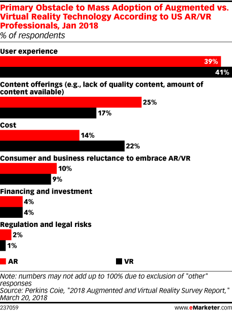 Chart: Obstacles To Augmented/Virtual Reality Adoption