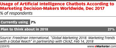 Chart: Use Of AI Chatbots