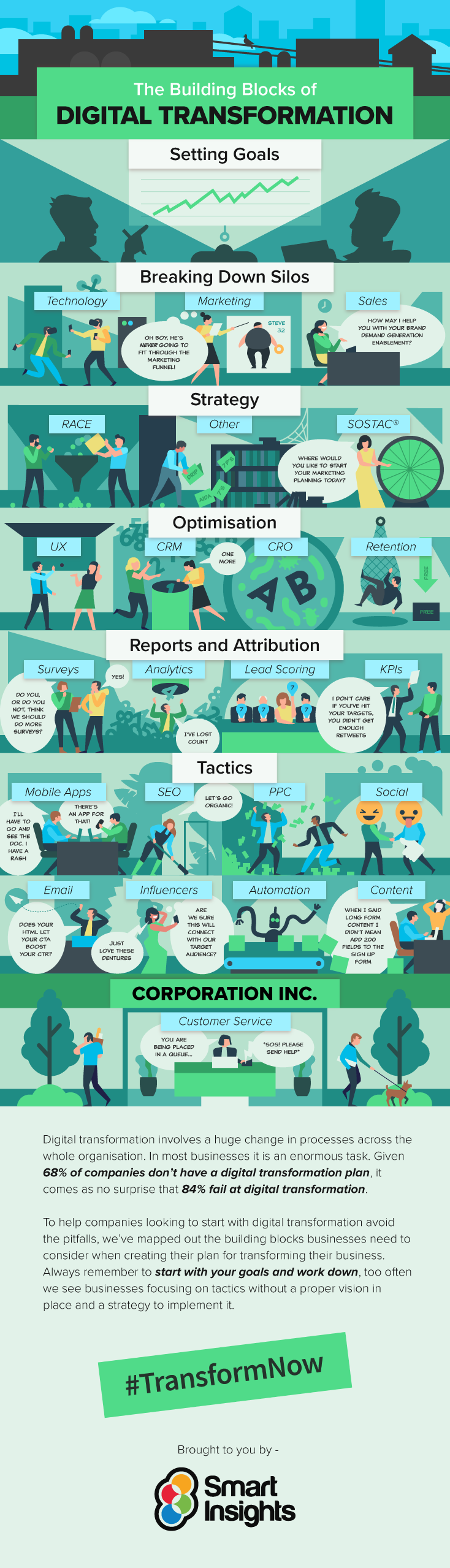 Infographic: Digital Transformation