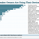 Chart: Smart Speaker Behavior