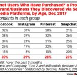 Table: Social Retail By Age & Platform